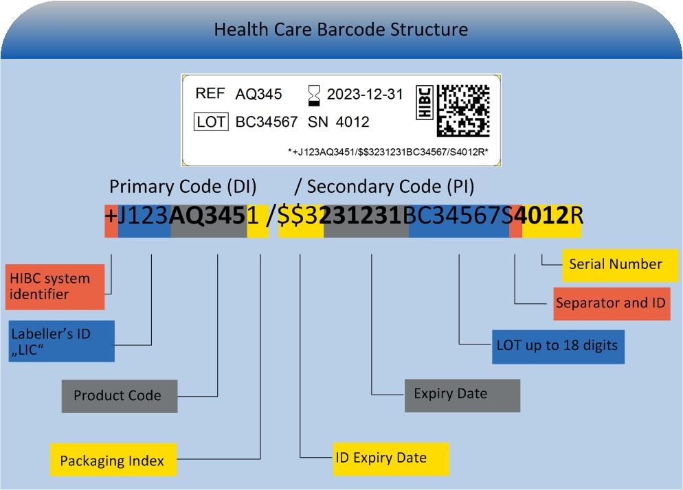 Barcode structure5